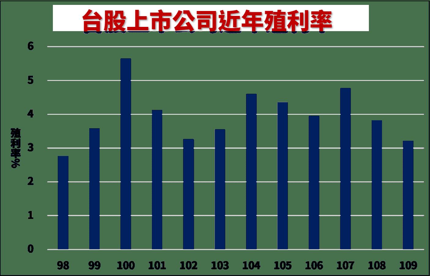 台股上市公司殖利率
