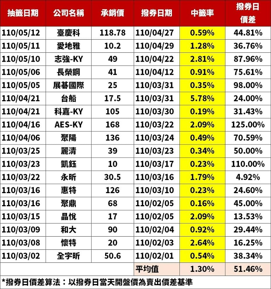 股票申購中籤率