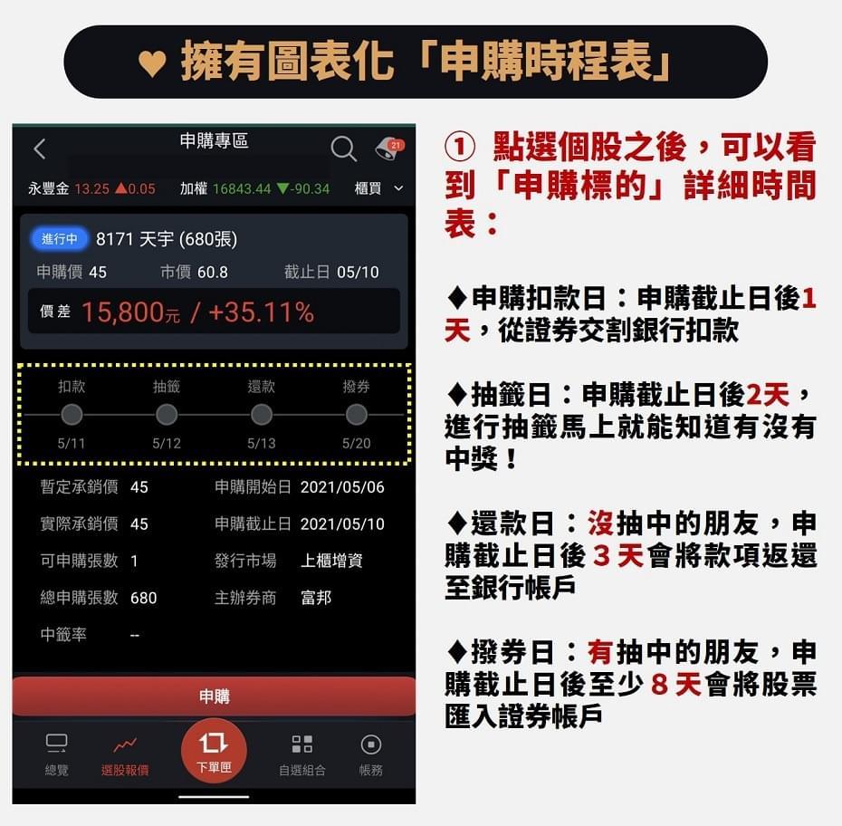 股票申購抽籤時程表